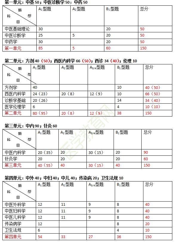 2019年中医执业医师各单元科目及分值比例