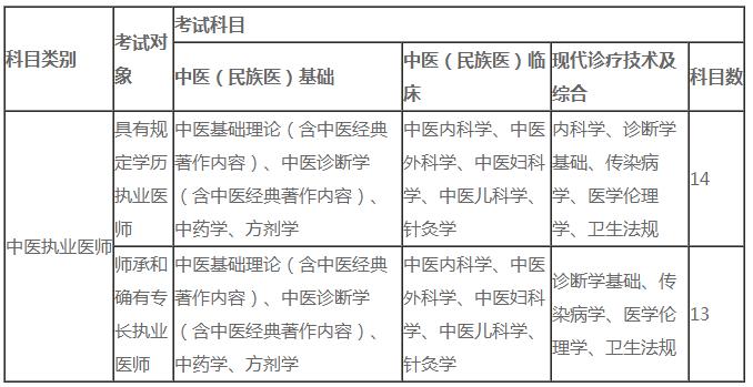 2020年中医执业医师考试科目