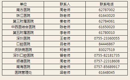 2020年廣東臨床執業醫師資格報名備案通知-南方醫科大學