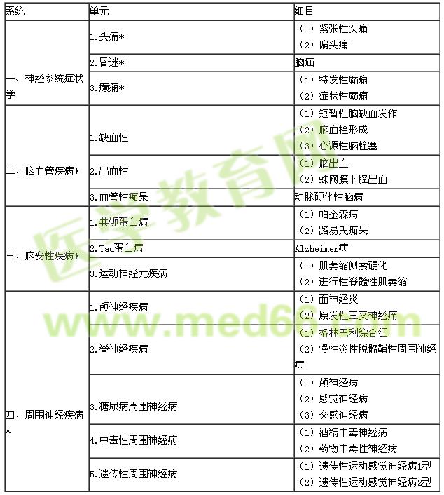 2021年内科主治医师考试大纲—专业实践能力