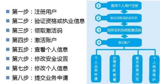 中西医执业医师考试合格人员,电子化注册正在进行中!