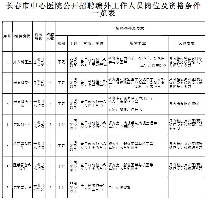 【吉林省】2019年长春市中心医院面向社会公开招聘编外工作人员12名