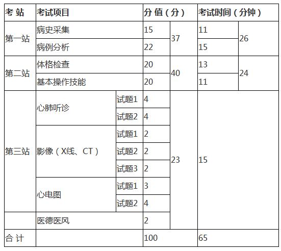 北京市2020年临床助理医师实践技能考试内容