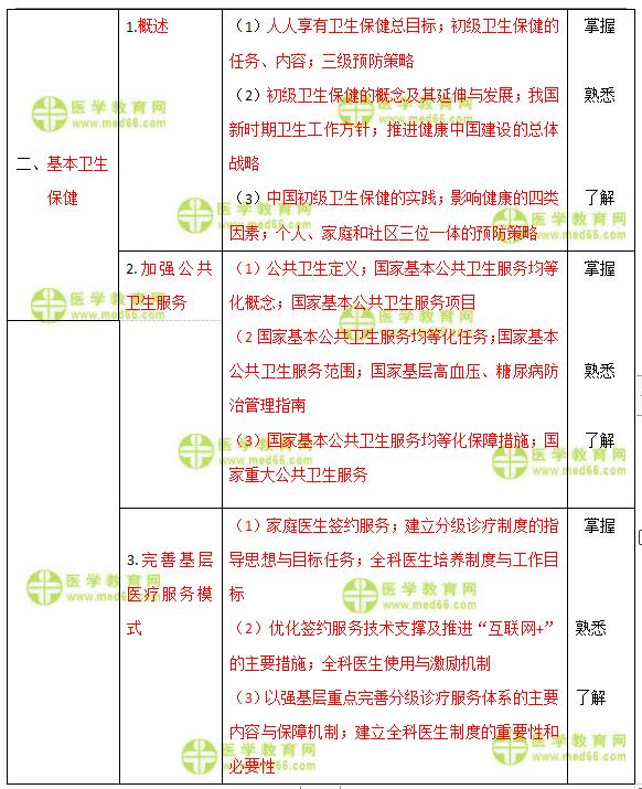 全科大纲变动2