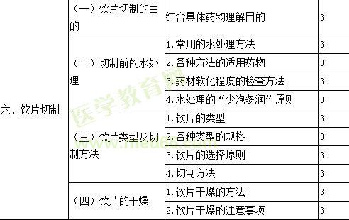 2021年主管中药师考试大纲—专业知识