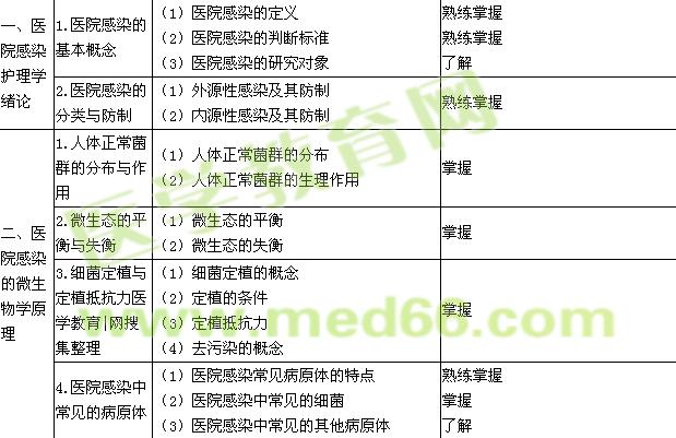 2020年主管护师考试大纲-医院感染护理学
