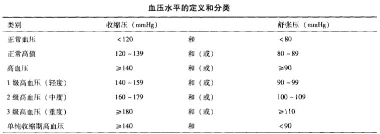 中医助理医师实践技能考点:血压测量的两种方法