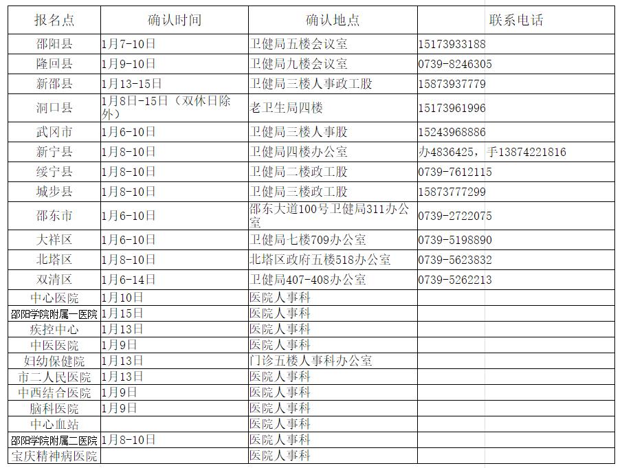 2020邵阳卫生资格报名现场审核时间地点