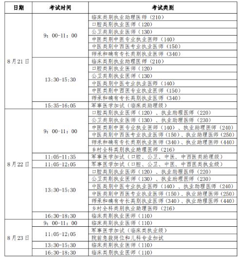 2020年安徽考区公卫执业/助理医师考试报名公告