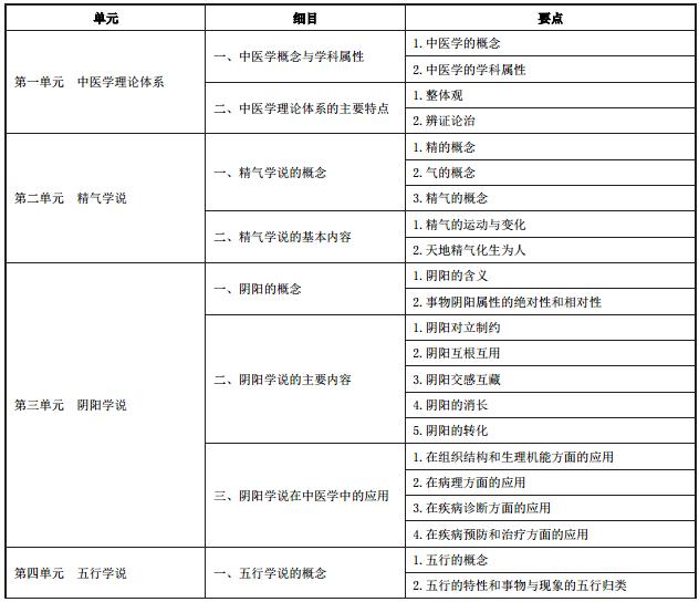 2020年中医执业医师《中医基础理论》考试大纲