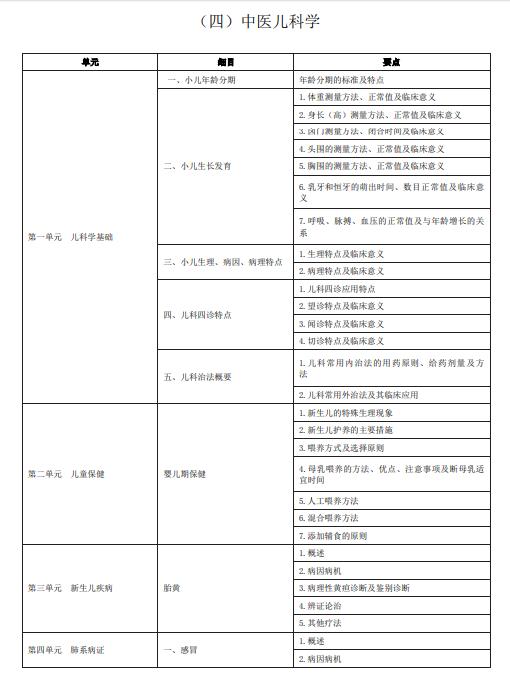 2020年中医助理医师《中医儿科学》考试大纲下载