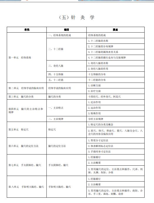 中医执业助理医师《针灸学》考试大纲2020年版