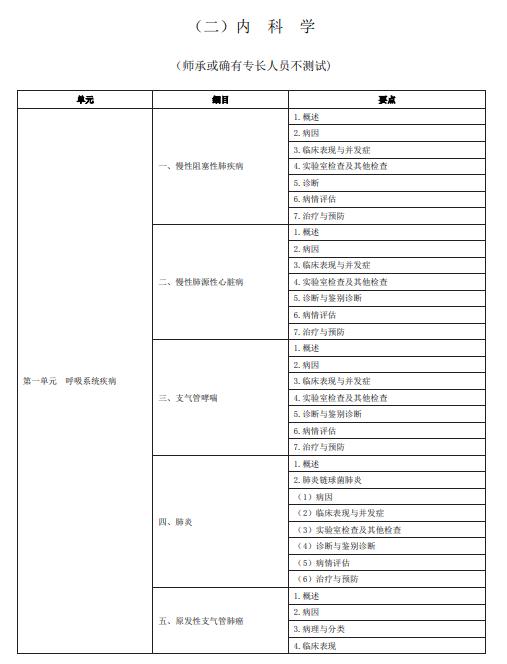 2020年中医助理医师《内科学》考试大纲word下载