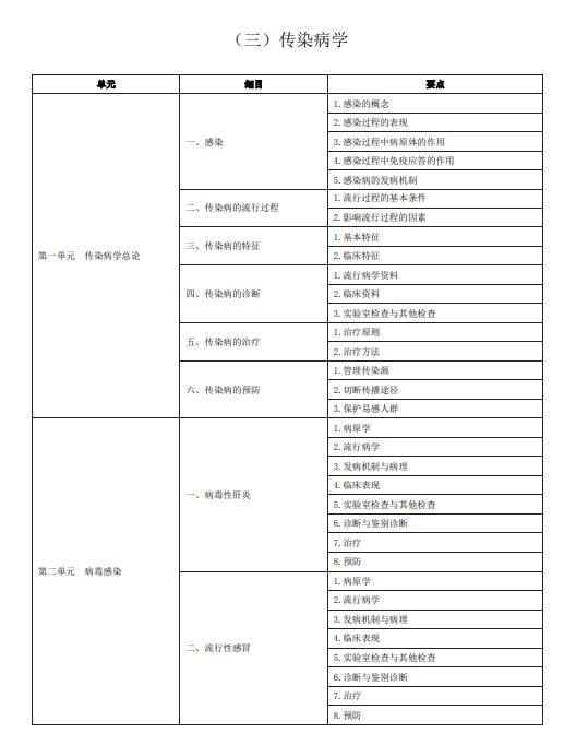 中医助理医师《传染病学》考试大纲2020