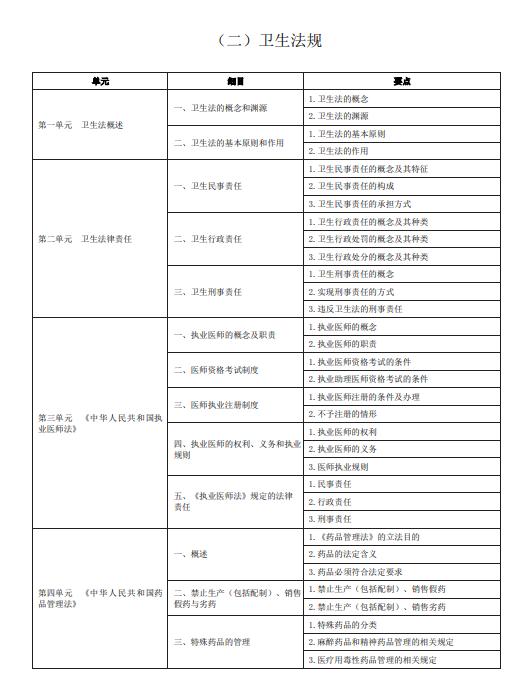 2020年中医助理医师《卫生法规》考试大纲word下载