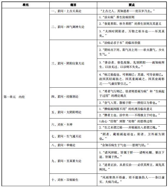 2020年中医执业医师《中医经典》考试大纲
