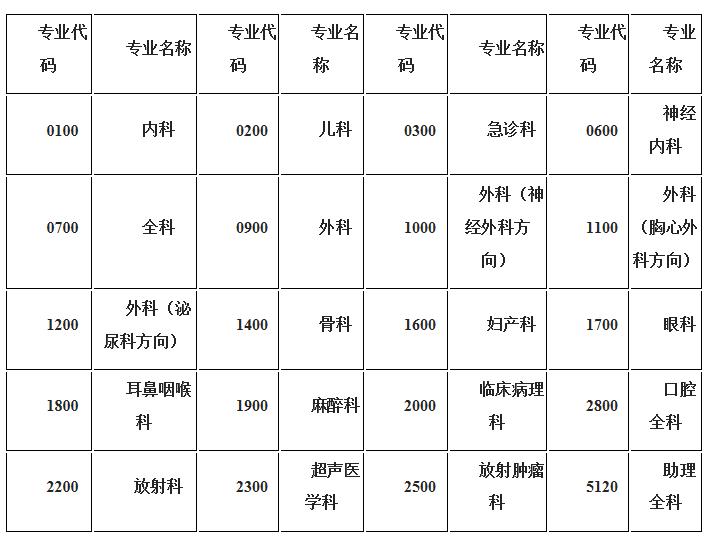 乐山市人民医院住院医师规范化培训基地 2020年招生简章