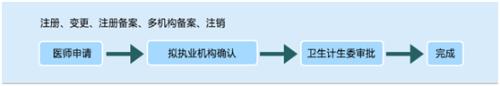 中西医执业医师注册范围图片