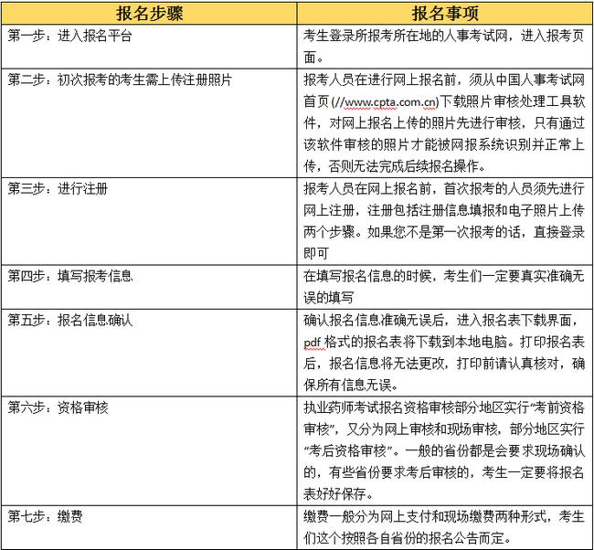 四川执业药师报名时间图片