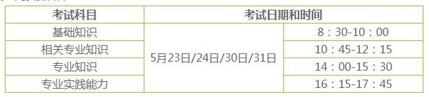 四川省2020主管护师考试时间