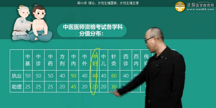 2020年中医执业医师考试《中医妇科学》免费视频课程