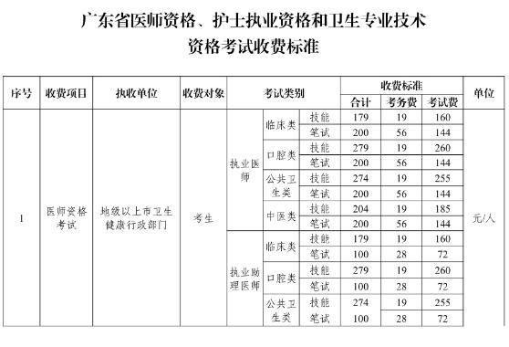广东省2020年临床助理医师考试报名费收费标准