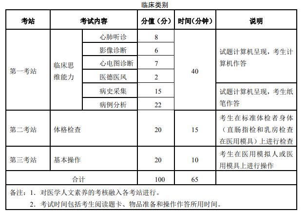 临夏州2021年临床执业医师考试实践技能操作各站考试方式/考试内容