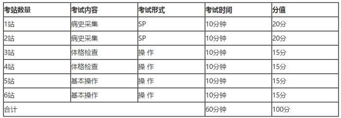 中医医师分阶段