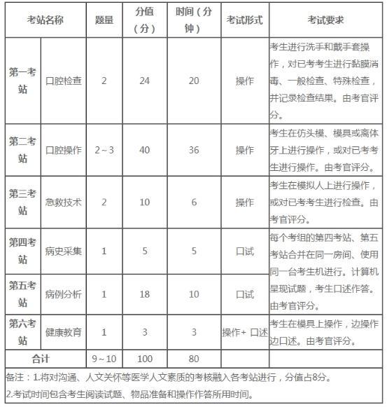 湘潭市岳塘区2021年口腔执业医师实践技能考试时间及考试内容