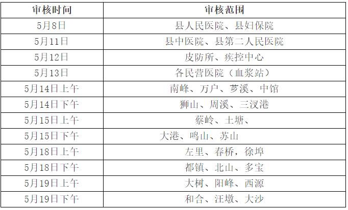 江西九江都昌县2020年中医助理医师考试现场资格审核工作的通知