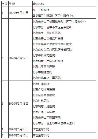 北京市房山区2020年中医执业助理医师资格考试现场审核确认时间