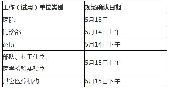 北京昌平区2020年国家中医执业助理医师考试报名现场审核时间