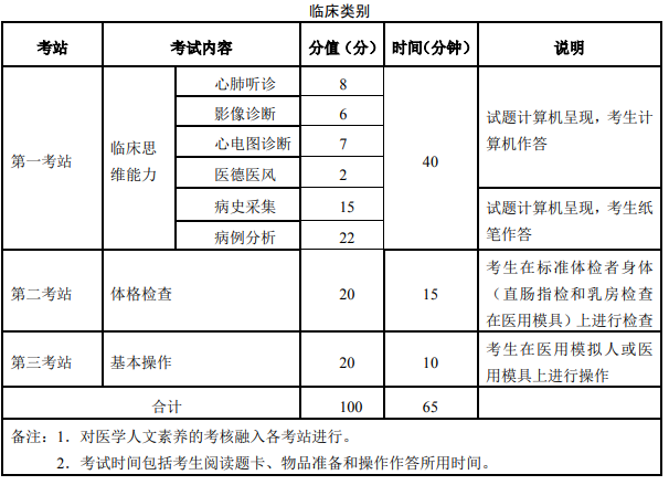 2021年西藏临床助理医师考试科目