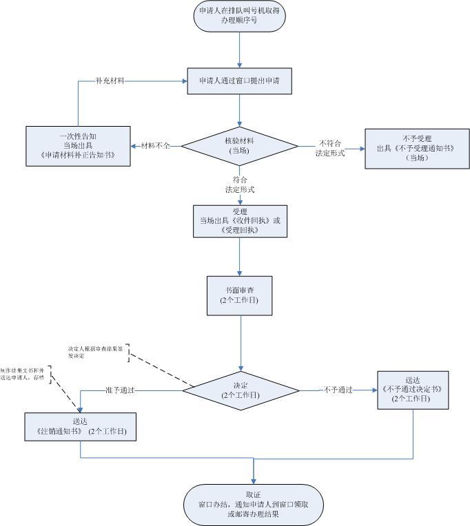 广东省传统医学师承出师证书怎么线下办理?