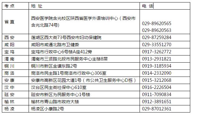 陕西省疫情防控一线义务人员2020主管护师考试补报名安排