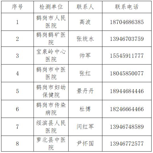 鹤岗考点2020口腔执业助理医师实践技能考试时间及地点(附疫情防控须知)