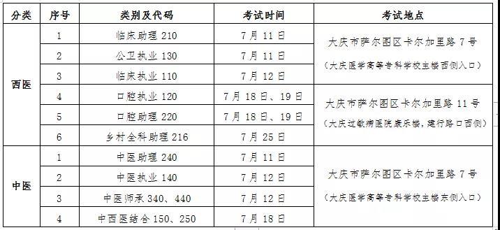 大庆市2020年口腔助理医师实践技能考试时间、地点及准考证打印!