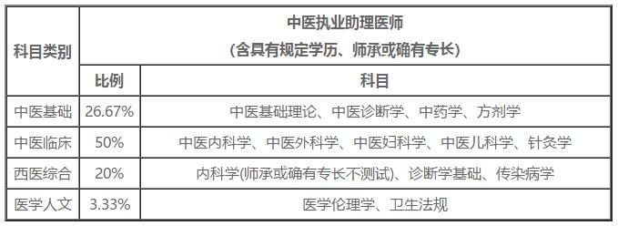 2021年中医执业助理医师考试时间/考试科目