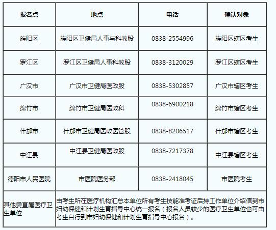 德阳市2020年口腔助理执业医师笔试缴费时间:8月3日-6日