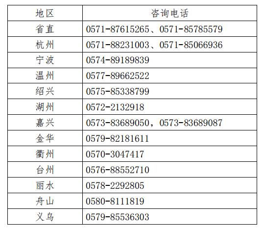 2020浙江执业药师报考咨询电话