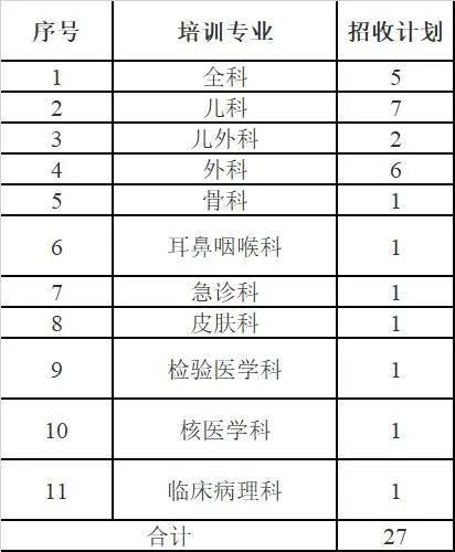 菏泽市立医院2020年住院医师规范化培训招生计划表