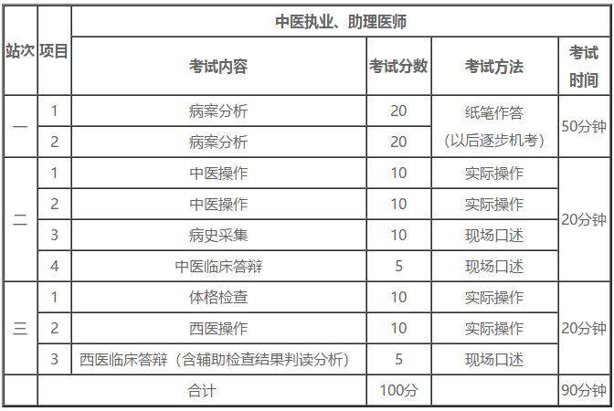 中医助理执业医师资格证考试实践技能三站各考哪些科目及内容?