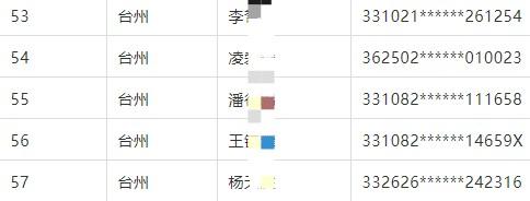 台州市21年传统医学师承和确有专长考试技能免试人员名单