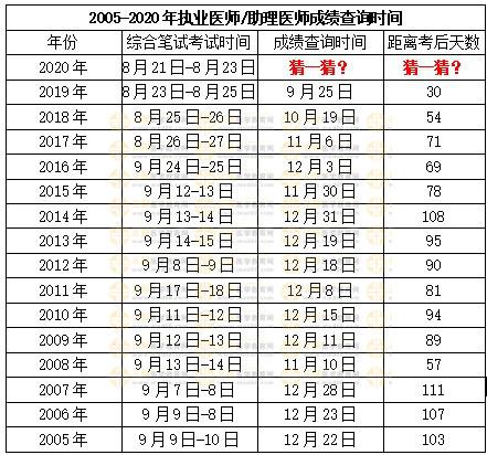 近15年中西医执业医师资格考试时间与成绩公布时间间隔天数