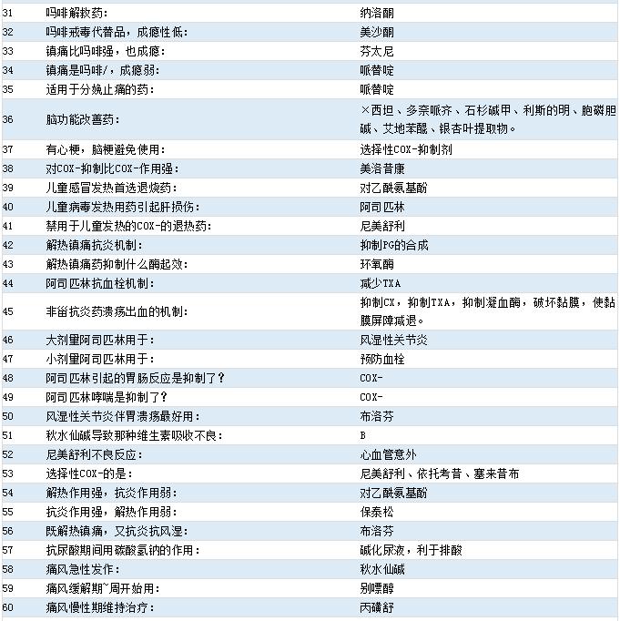 2021年药士\药师\主管药师【药理学】516个考点(31-60)!