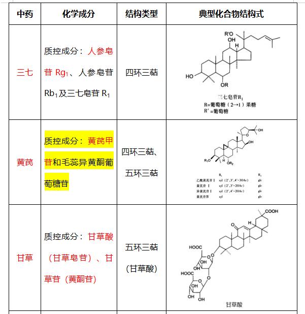 三萜與甾體化合物考點--中藥化學