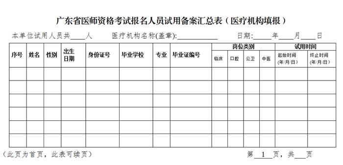广东省医师资格考试报名备案信息汇总表