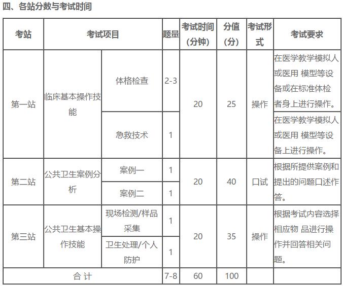 金华2021年公卫执业医师实践技能考试共几站
