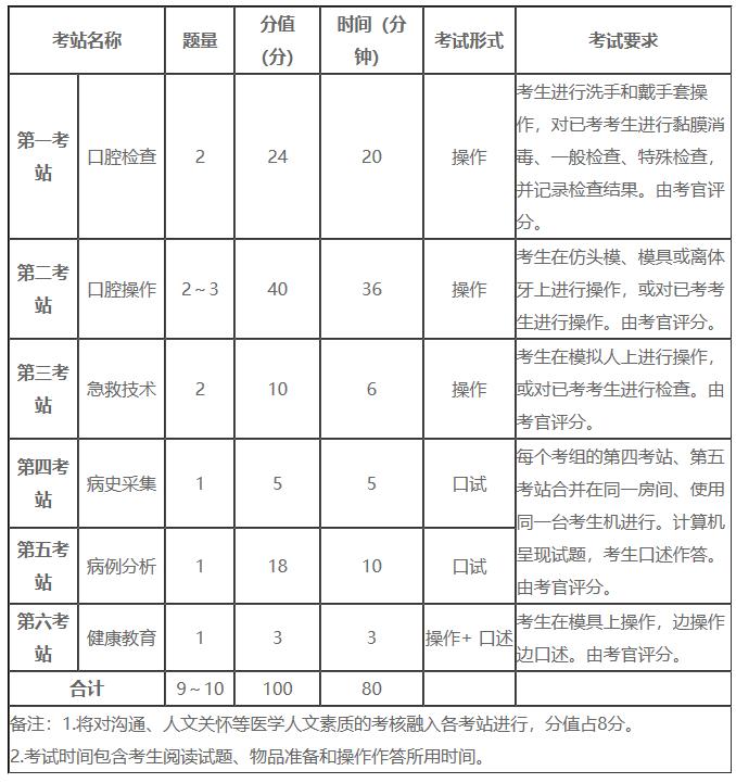国家口腔执业医师实践技能考试2021年各站分数分布占比