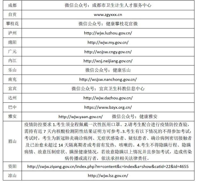 2020年四川健康管理师考试各考点通知查看网址